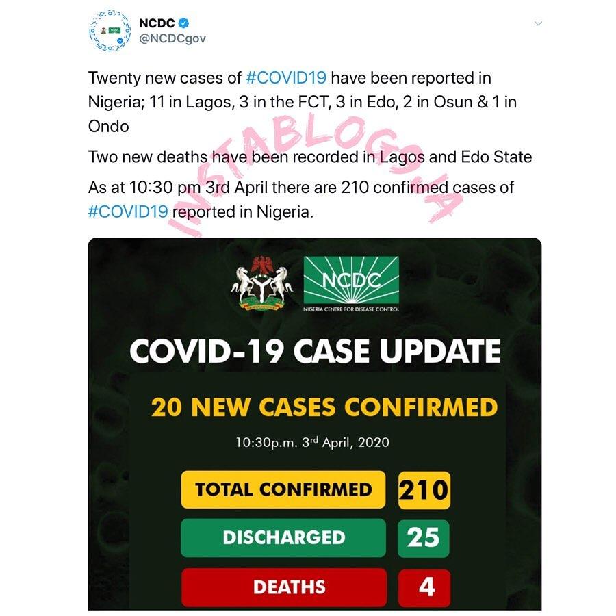 Nigeria records two new deaths, 20 fresh coronavirus cases. [Swipe]
