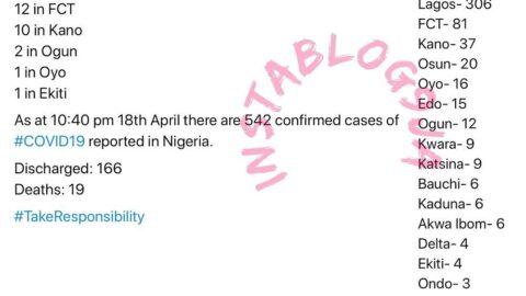 49 new cases of COVID-19 recorded in Nigeria