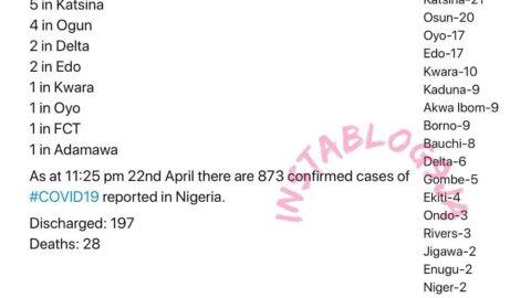 91 new cases of COVID-19 recorded in Nigeria