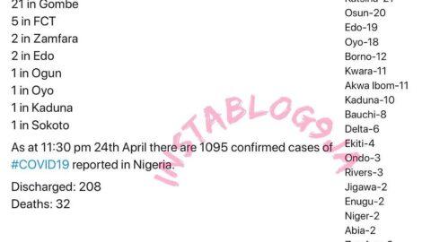 114 new cases of COVID-19 recorded in Nigeria