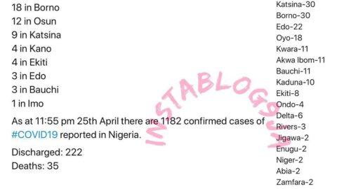 87 new COVID-19 cases recorded in Nigeria