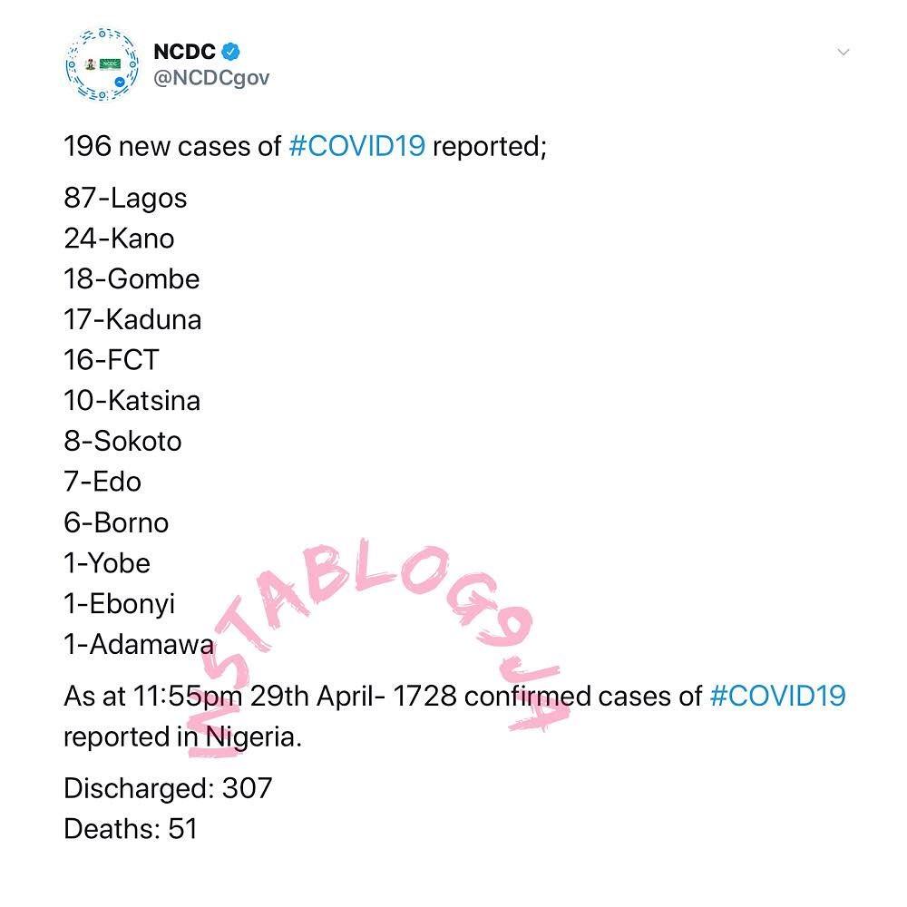 196 new cases of COVID-19 recorded in Nigeria