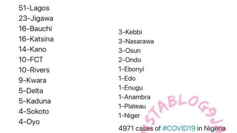 184 new cases of COVID-19 recorded in Nigeria