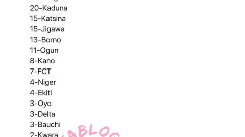 288 new cases of COVID-19 recorded in Nigeria