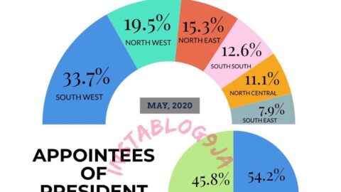 Alleged lopsided appointments: Presidency releases statistical representation of Buhari's appointees