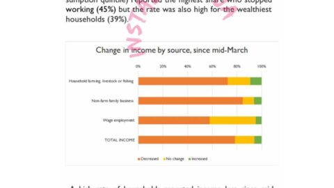 42% of Nigerians lost their jobs due to Covid-19 between April to May 2020 – National Bureau of Statistics (NBS)