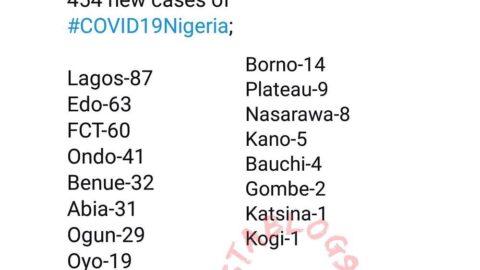 454 new cases of COVID-19 recorded in Nigeria