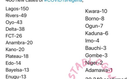 Nigeria's COVID-19 cases exceeds 30,000 with 460 new cases